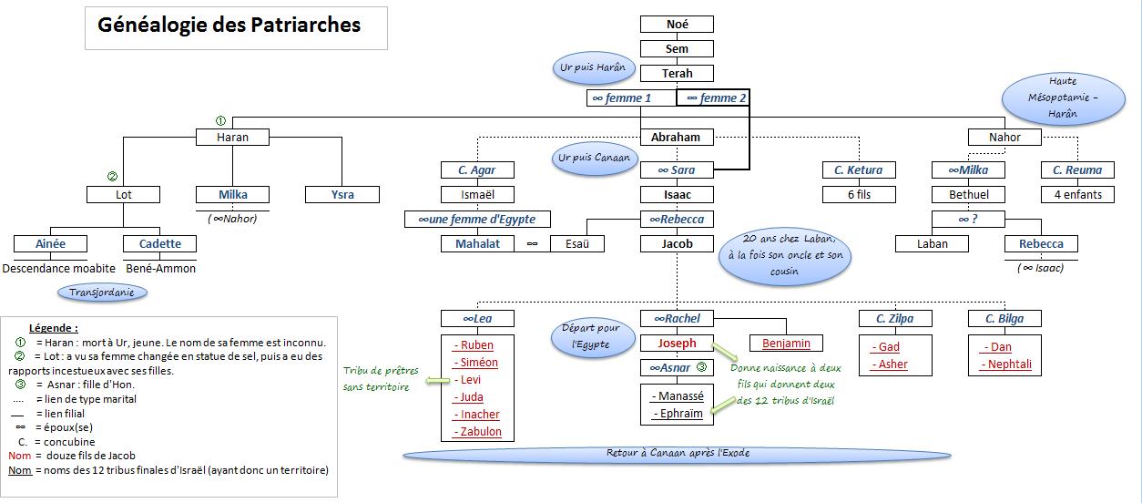 le testament des patriarches pdf